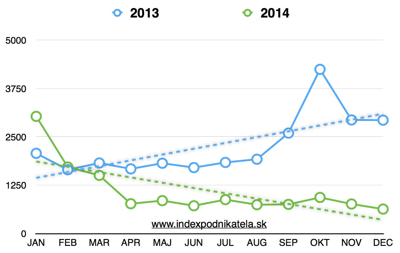 ZakladanieSpolocnosti-2013-2014